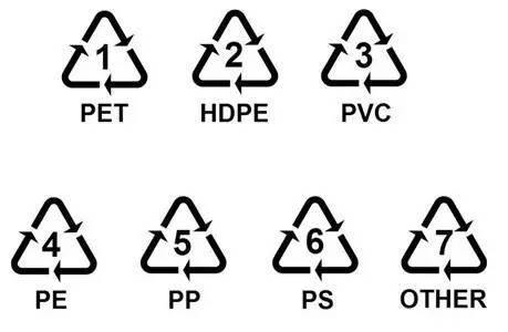 塑料制品标识含义!
